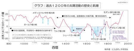 02taiyou-katsudou-1200year-ago-opening.jpg