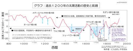 c14-1200year-scale-02.jpg