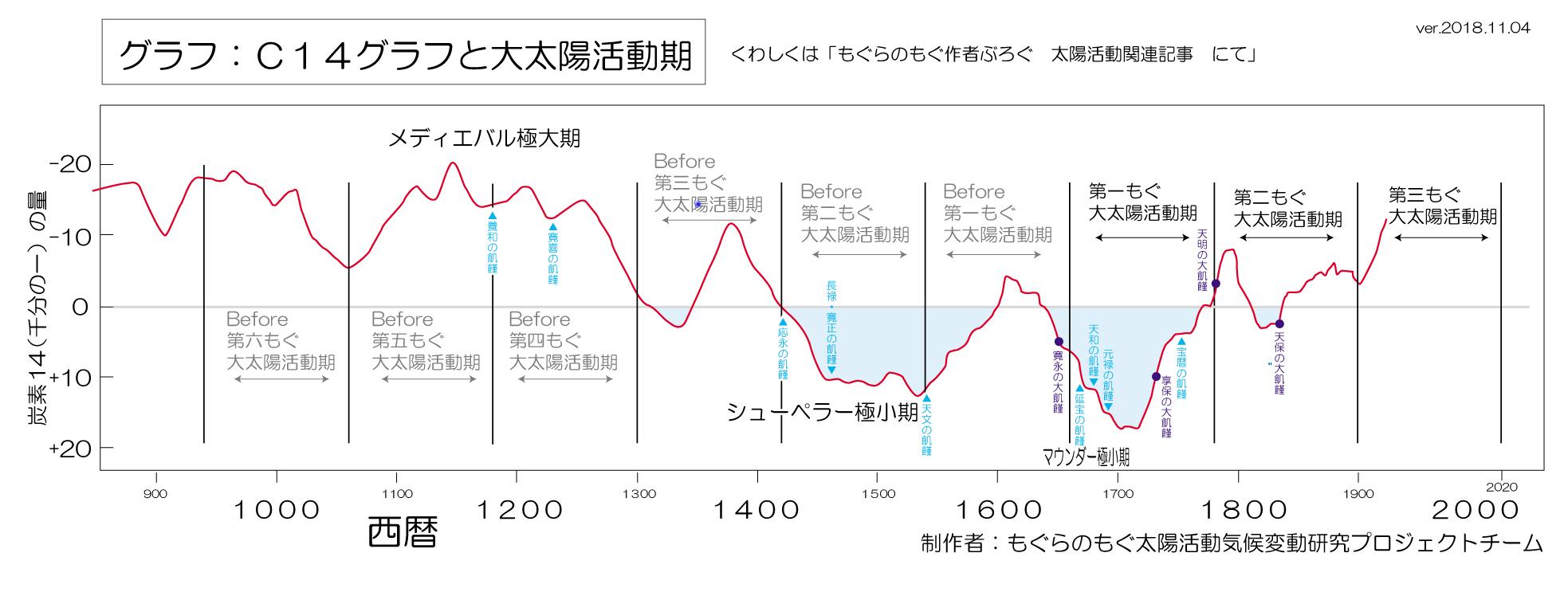 https://mogura-no-mogu.c.blog.so-net.ne.jp/_images/blog/_ace/mogura-no-mogu/dai-taiyou-katsudouki-c14-big-scale.jpg