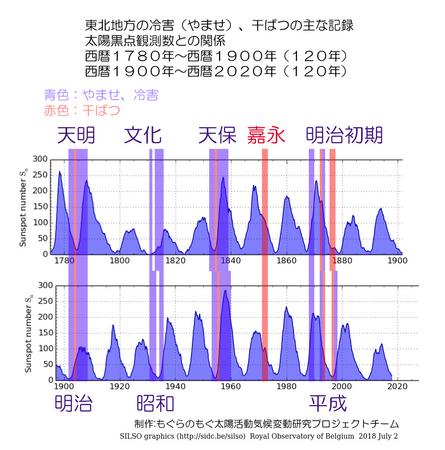 1700-2020-touhoku-no-kikou-03.jpg