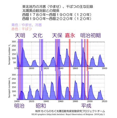 1700-2020-touhoku-no-kikou-04.jpg