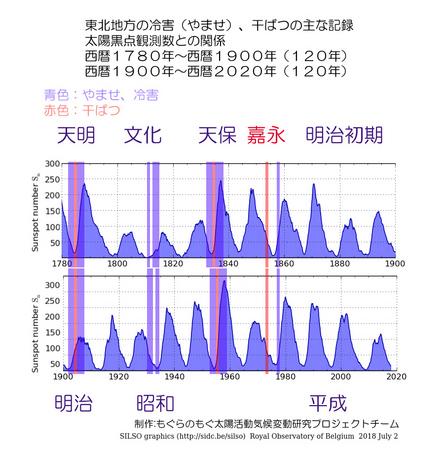 1700-2020-touhoku-no-kikou-05.jpg