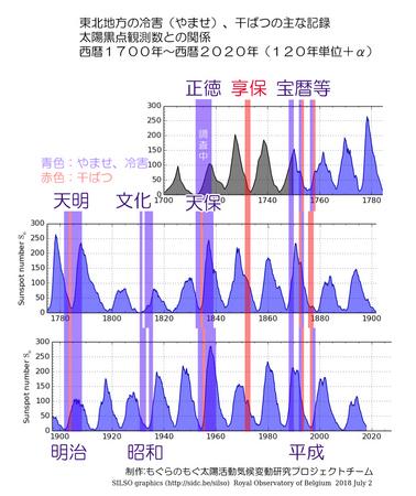 1700-2020-touhoku-no-kikou-sp.jpg