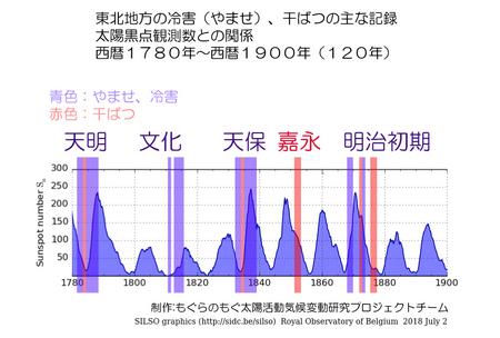 1780-1900-touhoku-no-kikou-05.jpg
