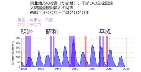 1900-2020-touhoku-no-kikou-01.jpg