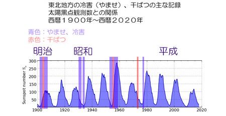 1900-2020-touhoku-no-kikou-05.jpg