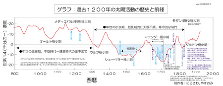 c14-1200year-scale-03.jpg