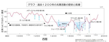 c14-1200year-scale-ver5.jpg