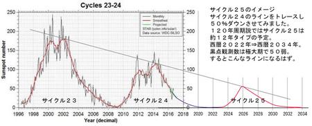 cycle-25-yosoku-2018-0813-02.jpg