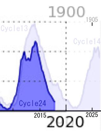 cycle25-yosoku02.jpg