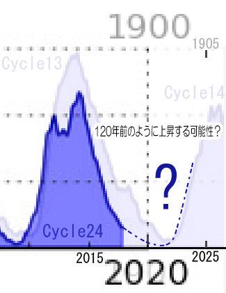 cycle25-yosoku03.jpg