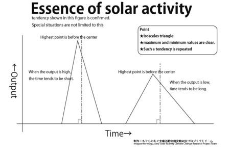essence of solar activity.jpg