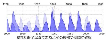 hutatsu-no-jidai-1900y-2020y.jpg