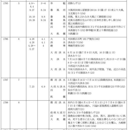 miyagi-bousai-1785-1788.jpg