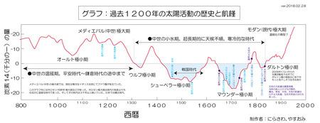 taiyou-katsudou-1200year-ago-opening.jpg