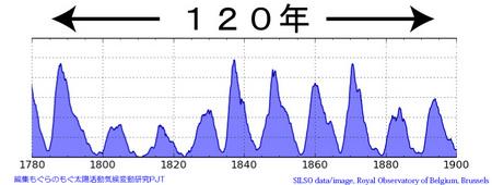 touhoku-kikou-120y-silso.jpg