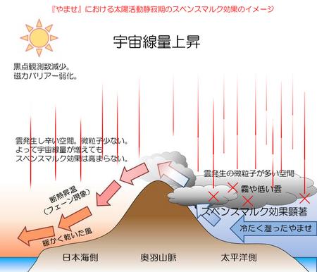 yamase_svensmark.jpg